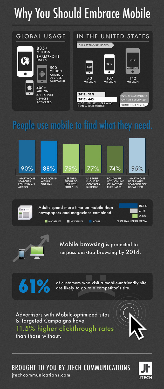 Mobile Internet Usage Infographic