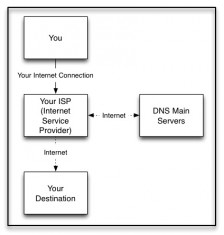 DNS Simplified Diagram