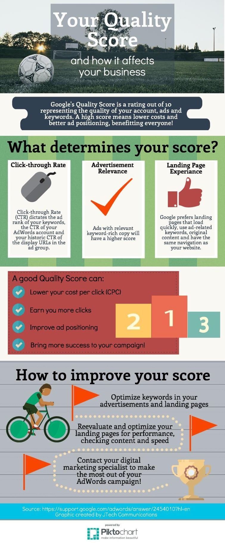 Quality Score infographic by JTech.
