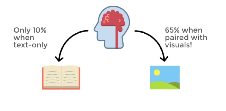 Infographics help memory retention.