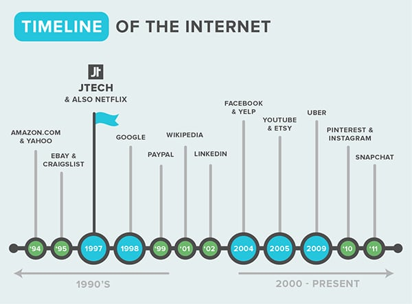 A timeline of the internet.