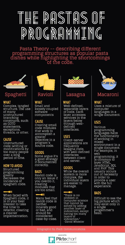Pasta Programming.