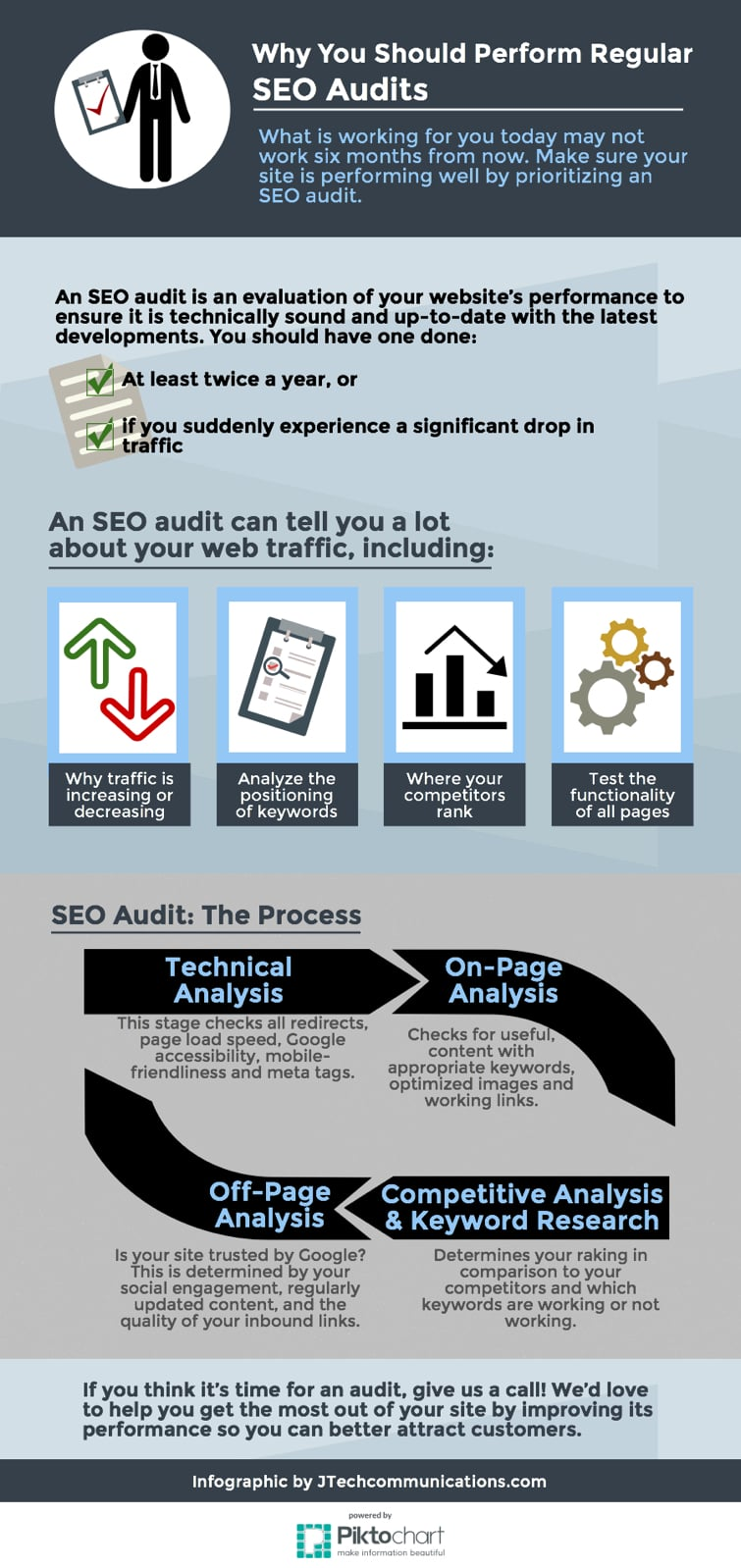 Why you should schedule an SEO audit.