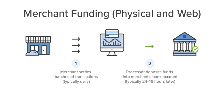merchant funds process.